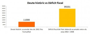 deute-historic-vs-deficit-fiscal[2]